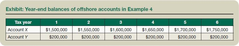 Exhibit: Year-end balances of offshore accounts in Example 4