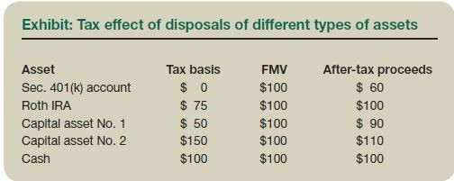 Exhibit: Tax effect of disposals of different types of assets