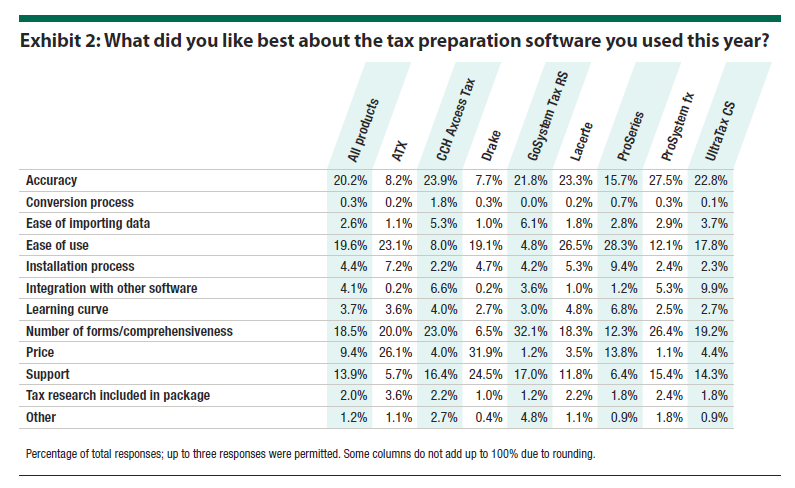 Exhibit 2: What did you like best about the tax preparation software you used this year?