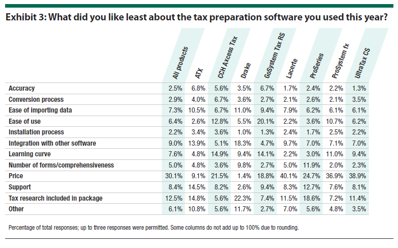 Exhibit 3: What did you like least about the tax preparation software you used this year?