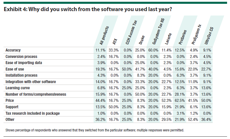 Exhibit 4: Why did you switch from the software you used last year?
