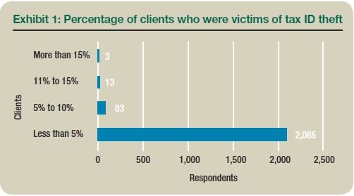 Exhibit 1: Percentage of clients who were victims of tax ID theft