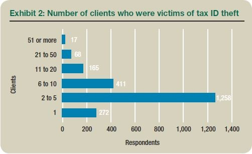 Exhibit 2: Number of clients who were victims of tax ID theft
