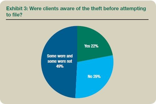 Exhibit 3: Were clients aware of the theft before attempting to file?