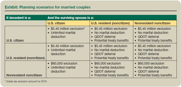 Exhibit: Planning scenarios for married couples