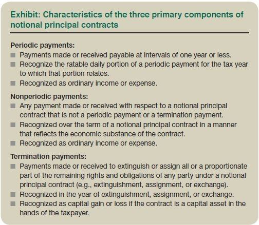 Exhibit: Characteristics of the three primary components of notional principal contracts