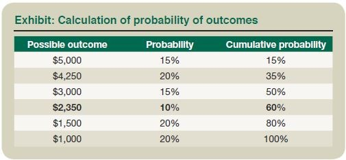 Exhibit: Calculation of Probability of Outcomes