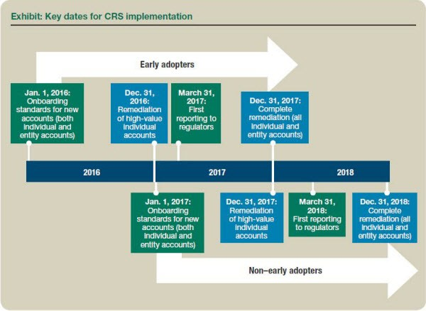 Exhibit: Key dates for CRS implementation