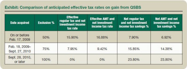 Exhibit: Comparison of anticipated effective tax rates on gain from QSBS