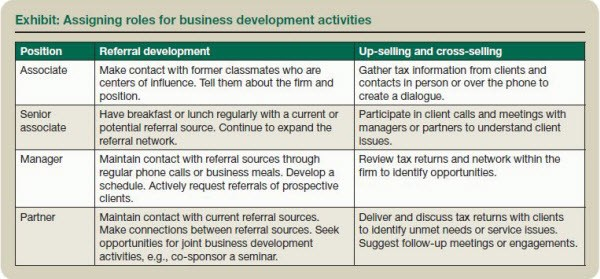 Exhibit: Assigning roles for business development activities
