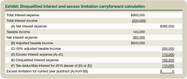 Exhibit: Disqualified interest and excess limitation carryforward calculation