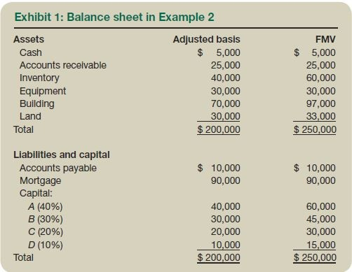 Exhibit 1: Balance sheet in Example 2