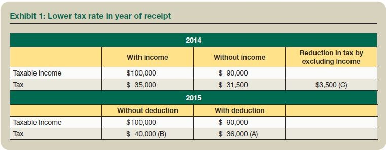 Exhibit 1: Lower tax rate in year of receipt