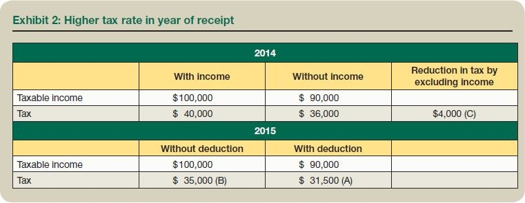 Exhibit 2: Higher tax rate in year of receipt