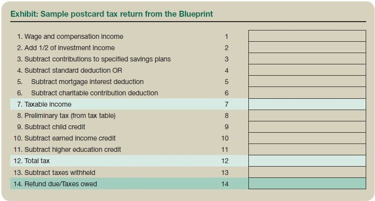 Exhibit: Sample postcard tax return from the Blueprint