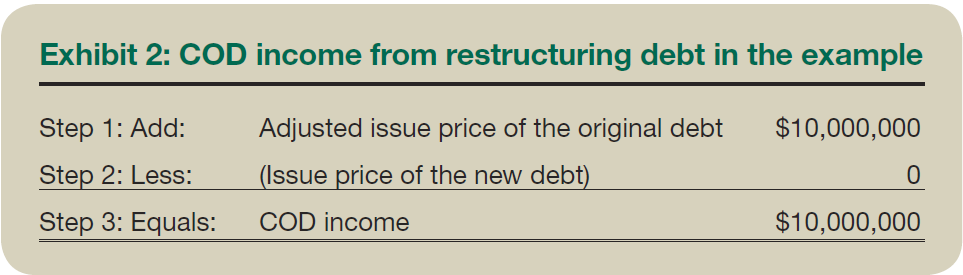 Exhibit 2: COD income from restructuring debt in the example