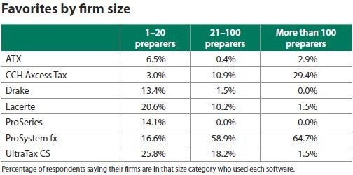 Favorites by firm size