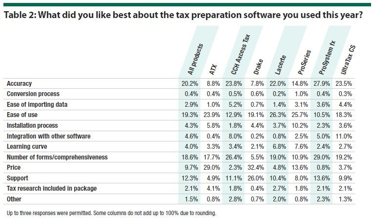 Table 2: What did you like best about the tax preparation software you used this year?