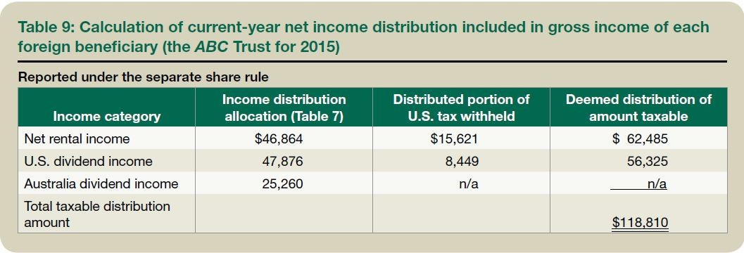 Table 9: Calculation of current-year net income distribution included in gross income of each foreign beneficiary (the ABC Trust for 2015)