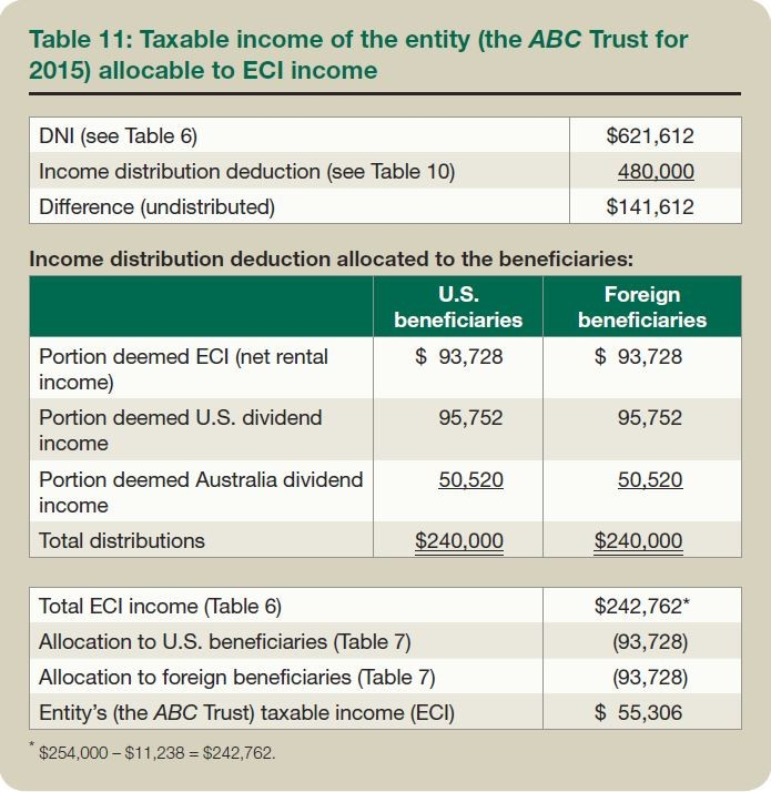 Table 11: Taxable income of the entity (the ABC Trust for 2015) allocable to ECI income