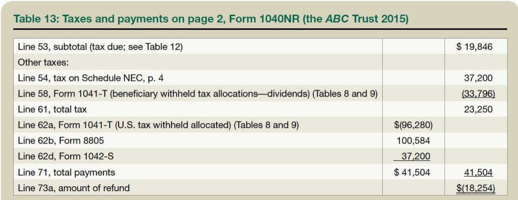 Table 13: Taxes and payments on page 2, Form 1040NR (the ABC Trust 2015)