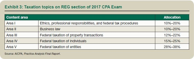 Exhibit 3: Taxation topics on REG section of 2017 CPA Exam