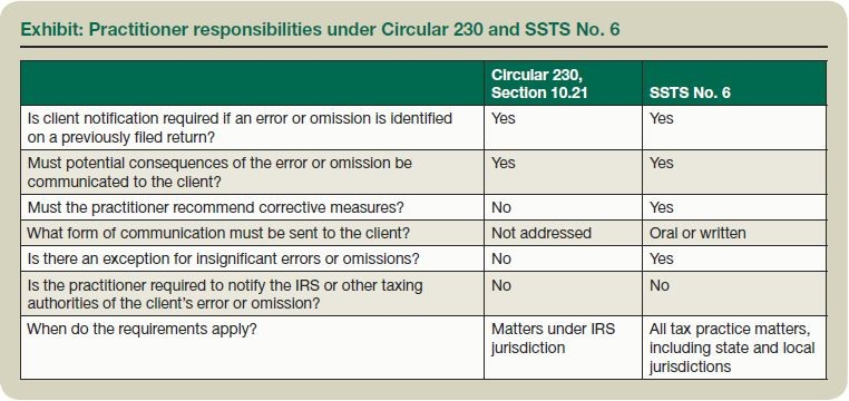 Exhibit: Practitioner responsibilities under Circular 230 and SSTS No. 6