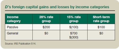 D's foreign capital gains and losses by income categories