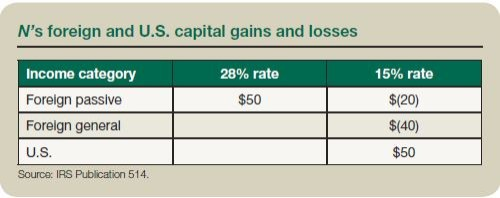 N's foreign and U.S. capital gains and losses