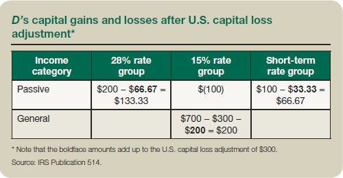 Adjustments of foreign capital gains and losses for the