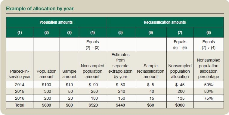 Example of allocation by year