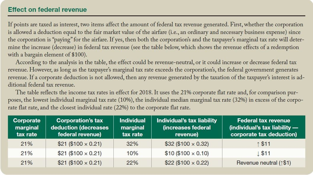 Effect on federal revenue