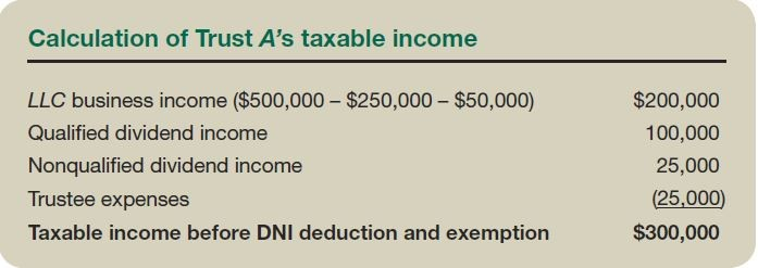 Calculation of Trust A's taxable income