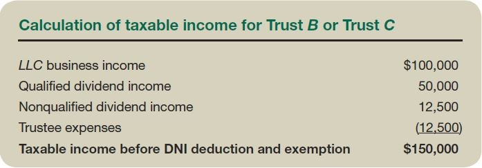 Calculation of taxable income for Trust B or Trust C