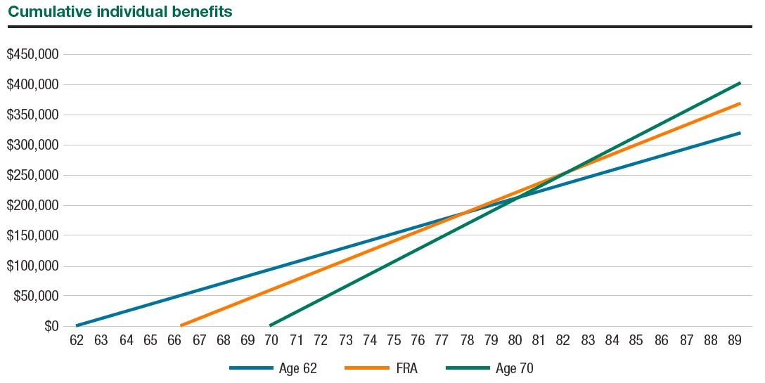 Cumulative individual benefits