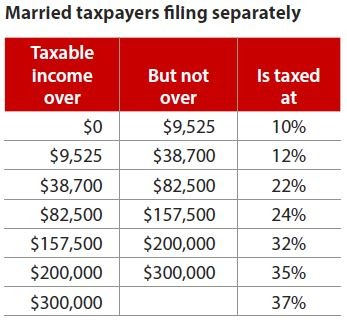 Married taxpayers filing separately