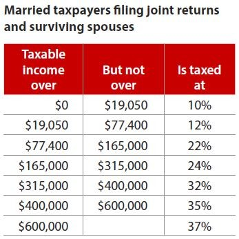 Married taxpayers filing joint returns and surviving spouses