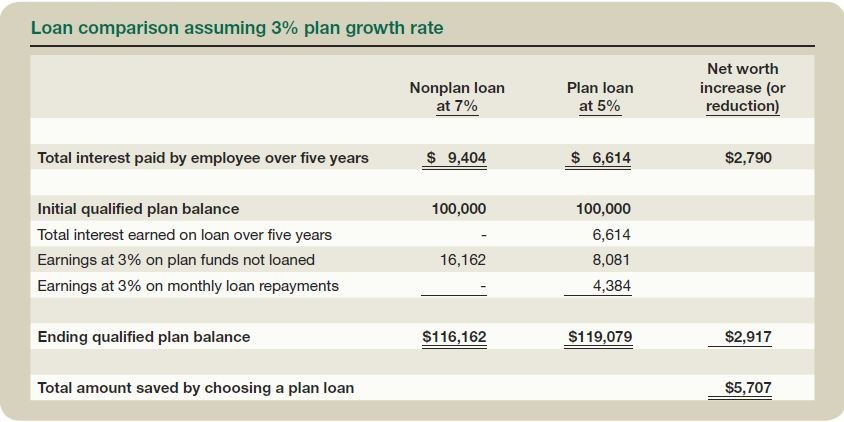 Loan comparison assuming 3% plan growth rate