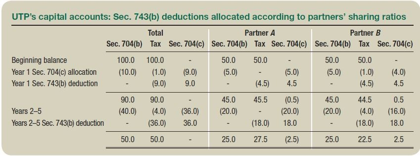 UTP's capital accounts: Sec. 743(b) deductions allocated according to partners' sharing ratios