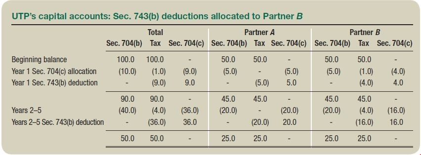UTP's capital accounts: Sec. 743(b) deductions allocated to Partner B