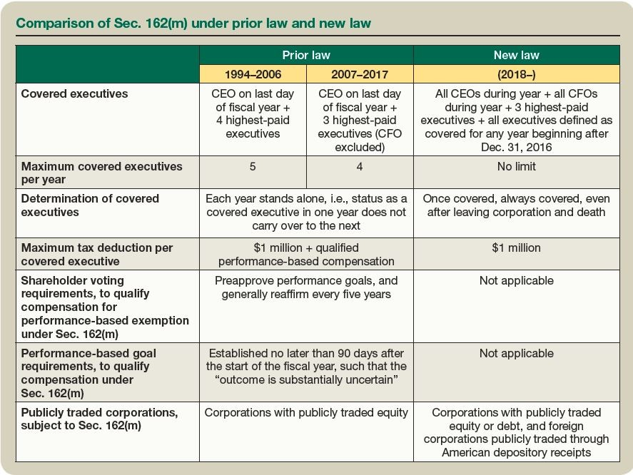 Comparison of Sec. 162(m) under prior law and new law