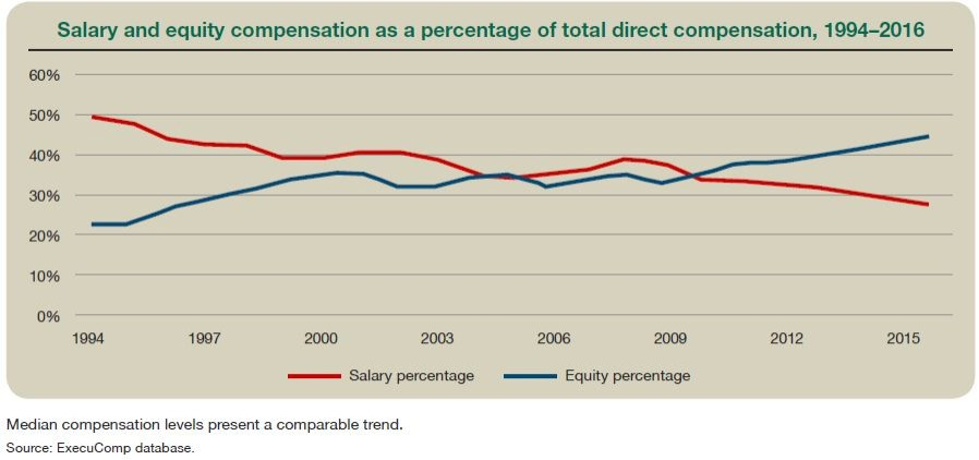 Salary and equity compensation as a percentage of total direct compensation, 1994–2016