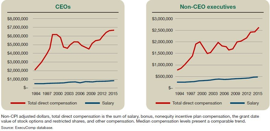 Salary and total compensation levels of CEOs and non-CEO executives, 1994–2016