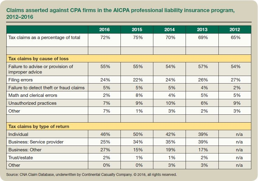 Claims asserted against CPA firms in the AICPA professional liability insurance program, 2012-2016