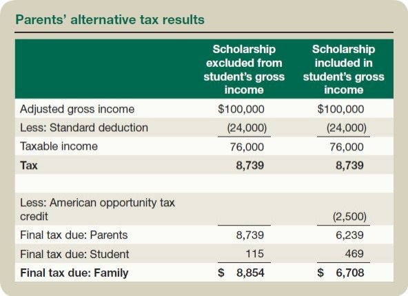 Parents' alternative tax results