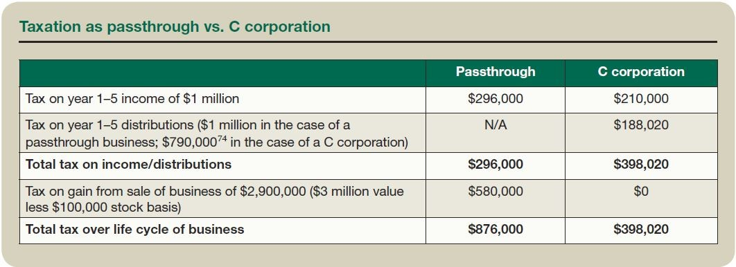 Taxation as passthrough vs. C corporation