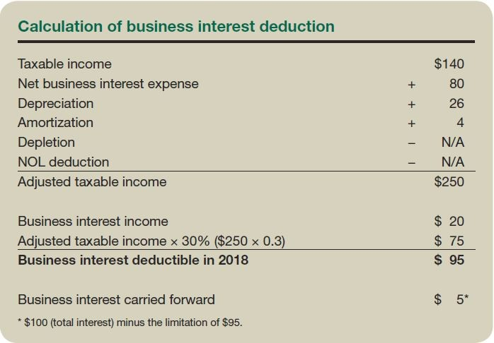 Calculation of business interest deduction