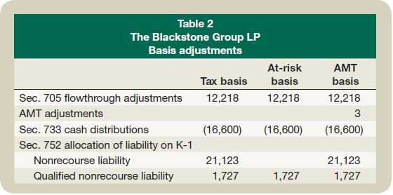 Table 2: The Blackstone Group LP Basis adjustments