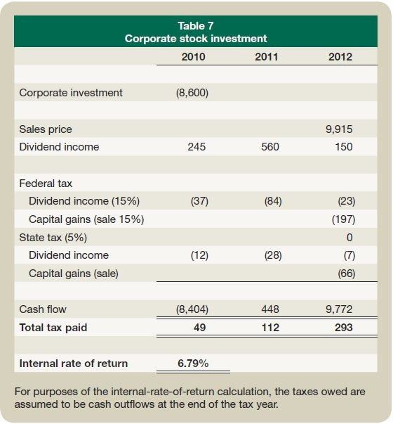 Table 7: Corporate stock investment