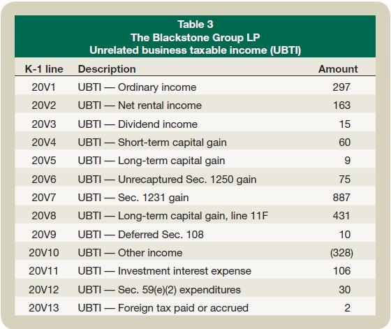 Table 3: The Blackstone Group LP Unrelated business taxable income (UBTI)